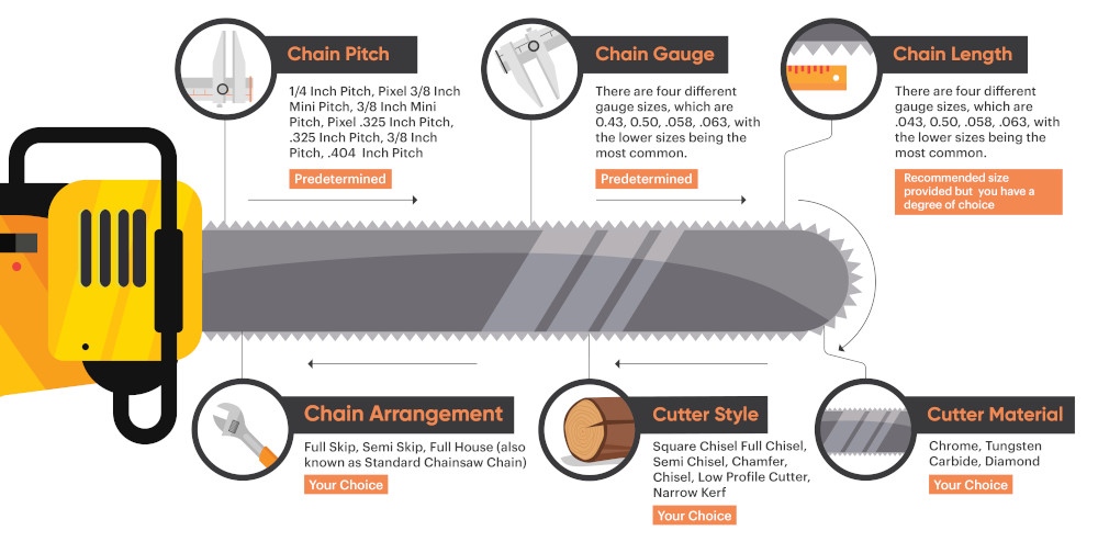 The Different Types Of Chainsaw Chains An Illustrated Guide